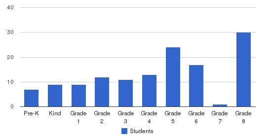 Consolidated Parochial School Students by Grade