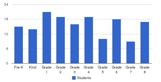 Lake Country Christian Academy Students by Grade