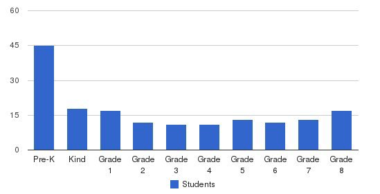Eastside Lutheran School Students by Grade