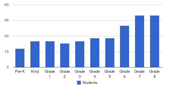 Edgewood Campus School Students by Grade