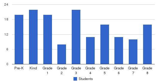 Emanuel Lutheran School Students by Grade