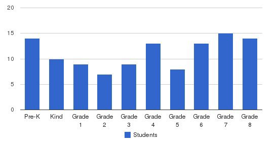 First Evangelical Lutheran School Students by Grade
