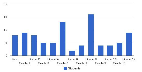 Fond Du Lac Christian School Students by Grade