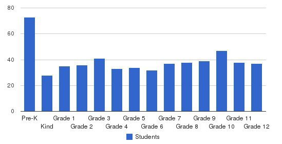 Heritage Christian Schools Students by Grade