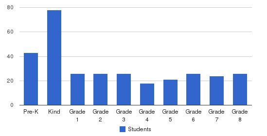 High SchoolPoint Christian School Students by Grade