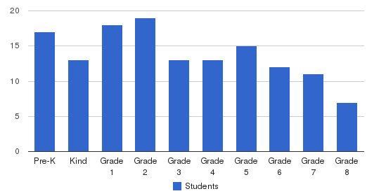 Immanuel Lutheran School Students by Grade