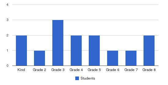 Luther Memorial School Students by Grade