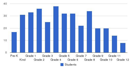 Madison Country Day School Students by Grade