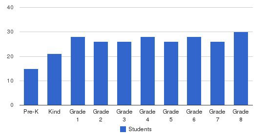 Northwest Lutheran School Students by Grade