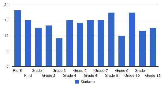 Valley Christian School Students by Grade