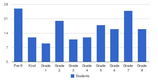 Sheboygan Christian School Students by Grade