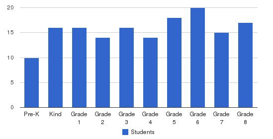 St. Agnes School Students by Grade