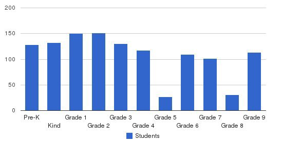 St Anthony School Of Milwaukee Students by Grade