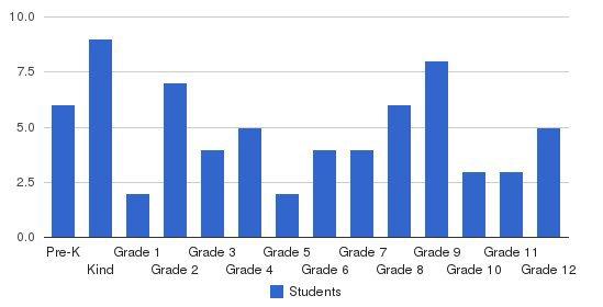 St. Augustine School Inc Students by Grade