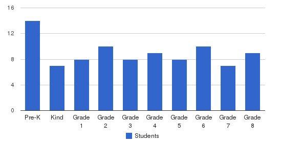 St. Bruno Parish School Students by Grade