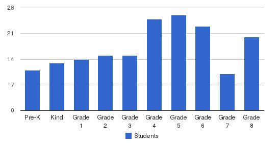 St Charles Parish School Students by Grade