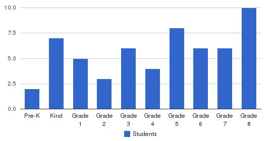 St. Charles Elementary School Students by Grade