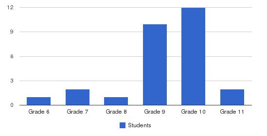 St. Charles Inc Students by Grade