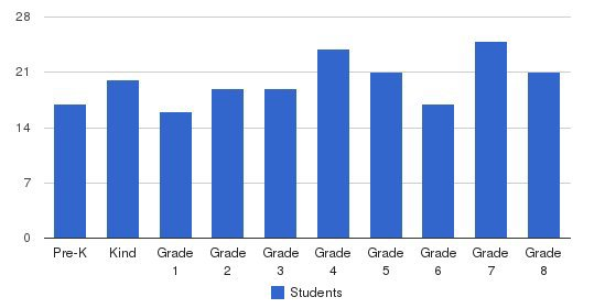 St Eugene School Students by Grade
