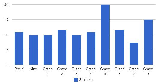 St Gabriel Elementary School Students by Grade