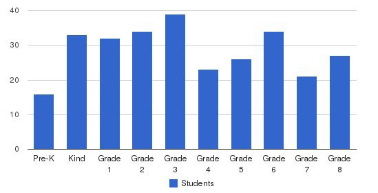 St Jerome Parish School Students by Grade