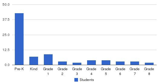 St. John Lutheran School Students by Grade