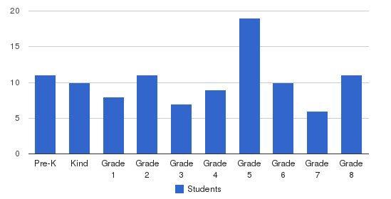 St Lucas Grade School Students by Grade