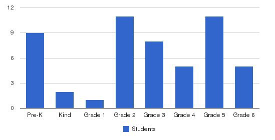 Our Lady Of The Lakes School Students by Grade