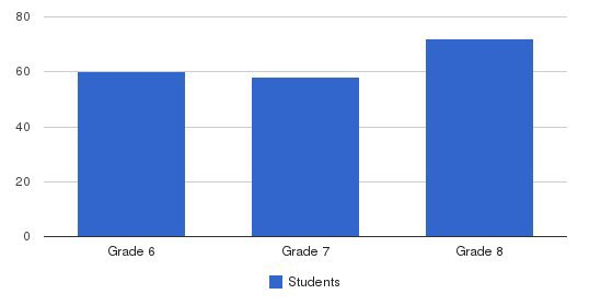 St Peter Middle School Students by Grade