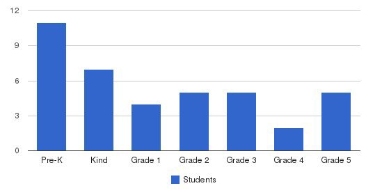 St. Peter Catholic School Students by Grade