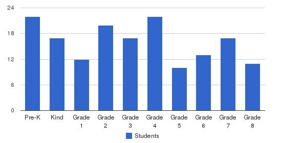 St. William Catholic School Students by Grade