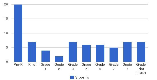 St Johns Lutheran School Students by Grade