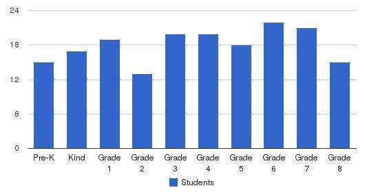 St. Rose Catholic Urban Academy Students by Grade
