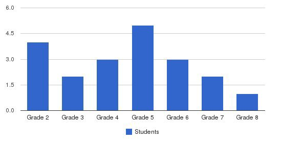 Sugar Grove School Students by Grade