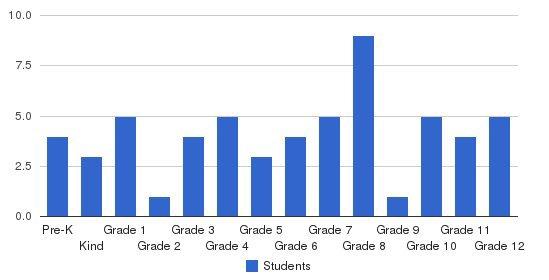 Trinity Baptist School Students by Grade