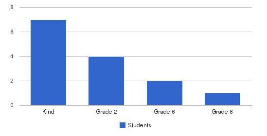 W Koshkonong Lutheran School Students by Grade