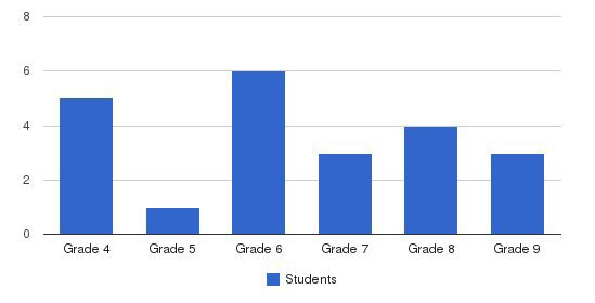 Walbridge School Students by Grade