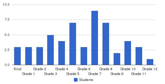 Waukesha Christian Academy Students by Grade