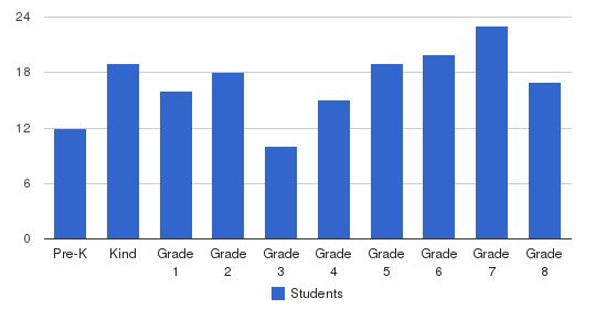 Wisconsin Lutheran School Students by Grade