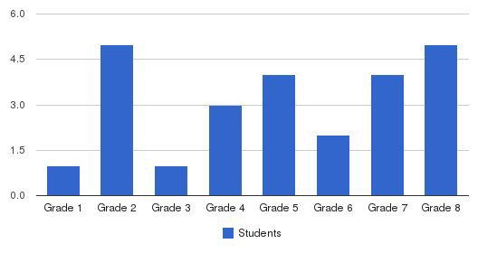 Woodland Christian School Students by Grade