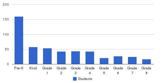 Monticello Academy Students by Grade
