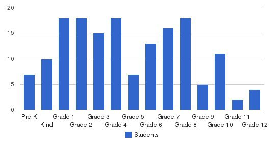Cascades Academy Students by Grade