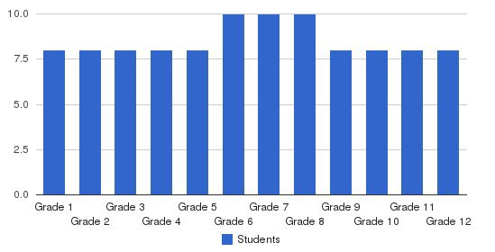 Great Lakes Academy Students by Grade