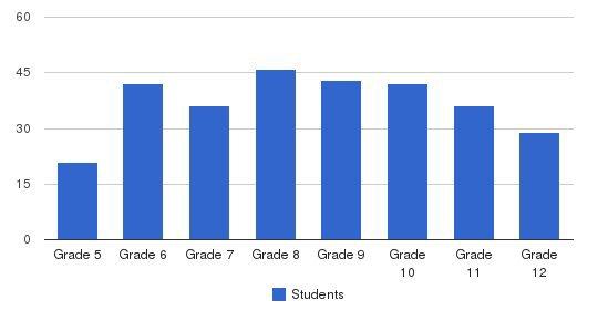 Eastside Preparatory School Students by Grade