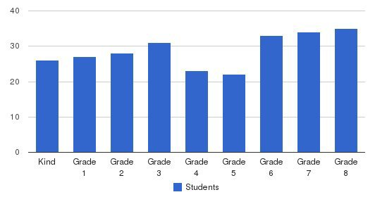 Most Holy Trinity School Students by Grade