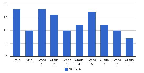 East Lake Academy Students by Grade