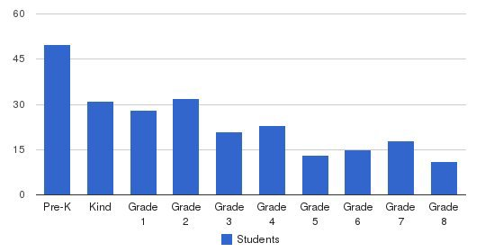 Canyon Heights Academy Students by Grade