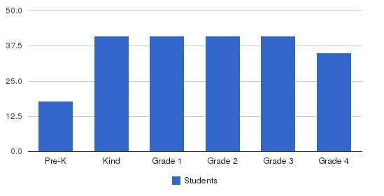 The Carey School Students by Grade