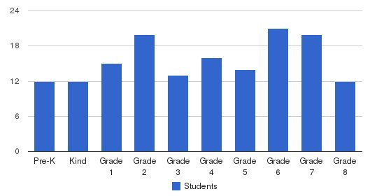 Mount St. Marys Academy Students by Grade