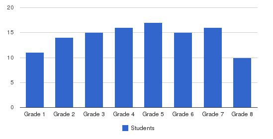 Harlem Academy Students by Grade